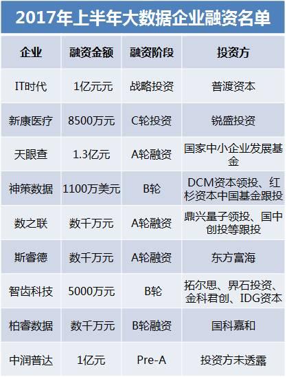 """017年上半年国内IDC、云计算、大数据行业投融资大盘点"""""""