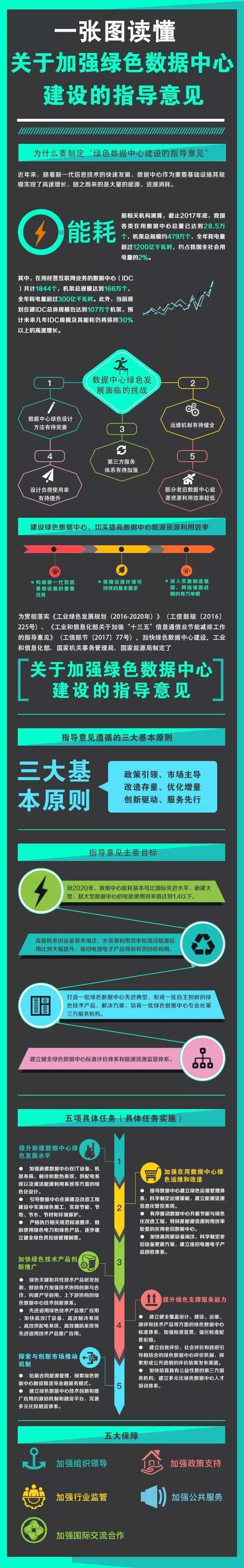 一图读懂《关于加强绿色数据中心建设的指导意见》