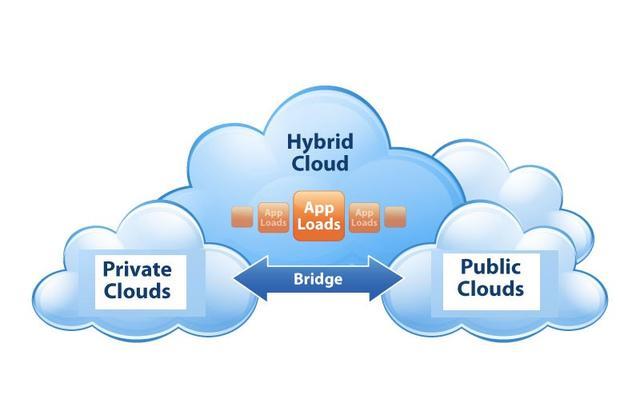 什么是公有云、私有云、混合云 ?各自的优缺点有哪些?