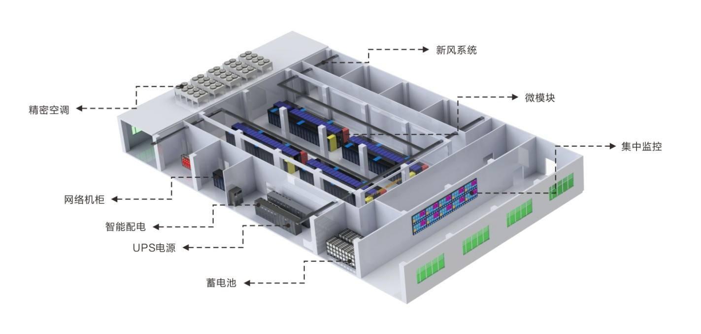 数据中心基础设施管理
